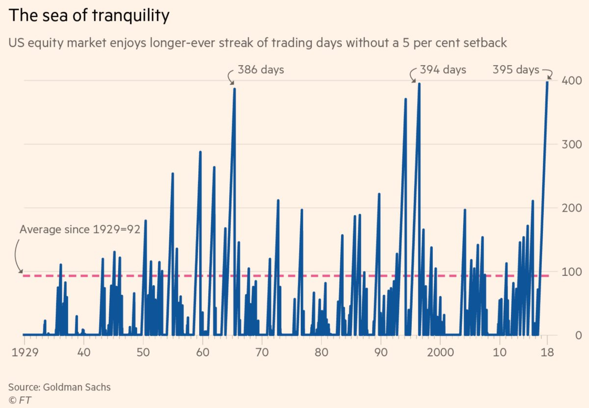 This is now the longest streak without a 5% correction in stock market history https://t.co/9p23lZctdC