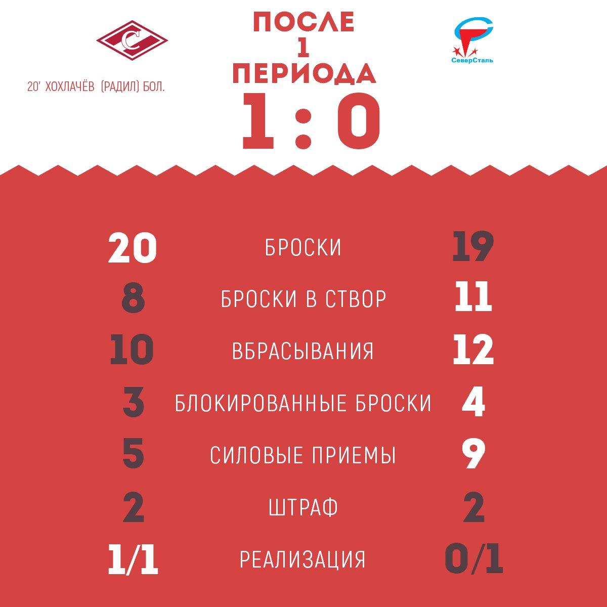 Статистика матча «Спартак» vs «Северсталь» после 1-го периода