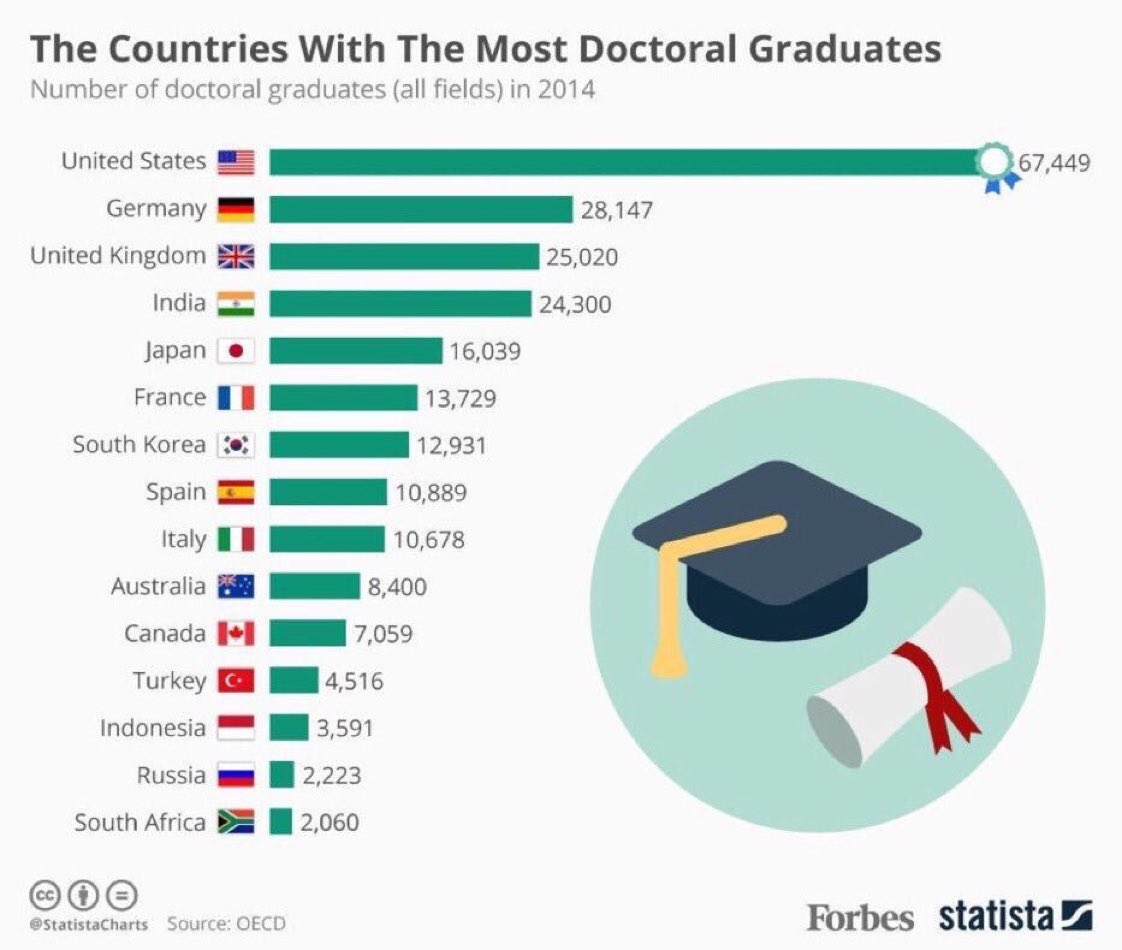 Countries with most doctoral graduates 🎓 #WEF18   US 🇺🇸 Germany 🇩🇪  UK 🇬🇧  India 🇮🇳  Japan 🇯🇵  France 🇫🇷  South Korea 🇰🇷  Spain 🇪🇸  Italy 🇮🇹  Australia 🇦🇺  Canada 🇨🇦  Turkey 🇹🇷  Indonesia 🇮🇩  Russia 🇷🇺  South Africa 🇿🇦