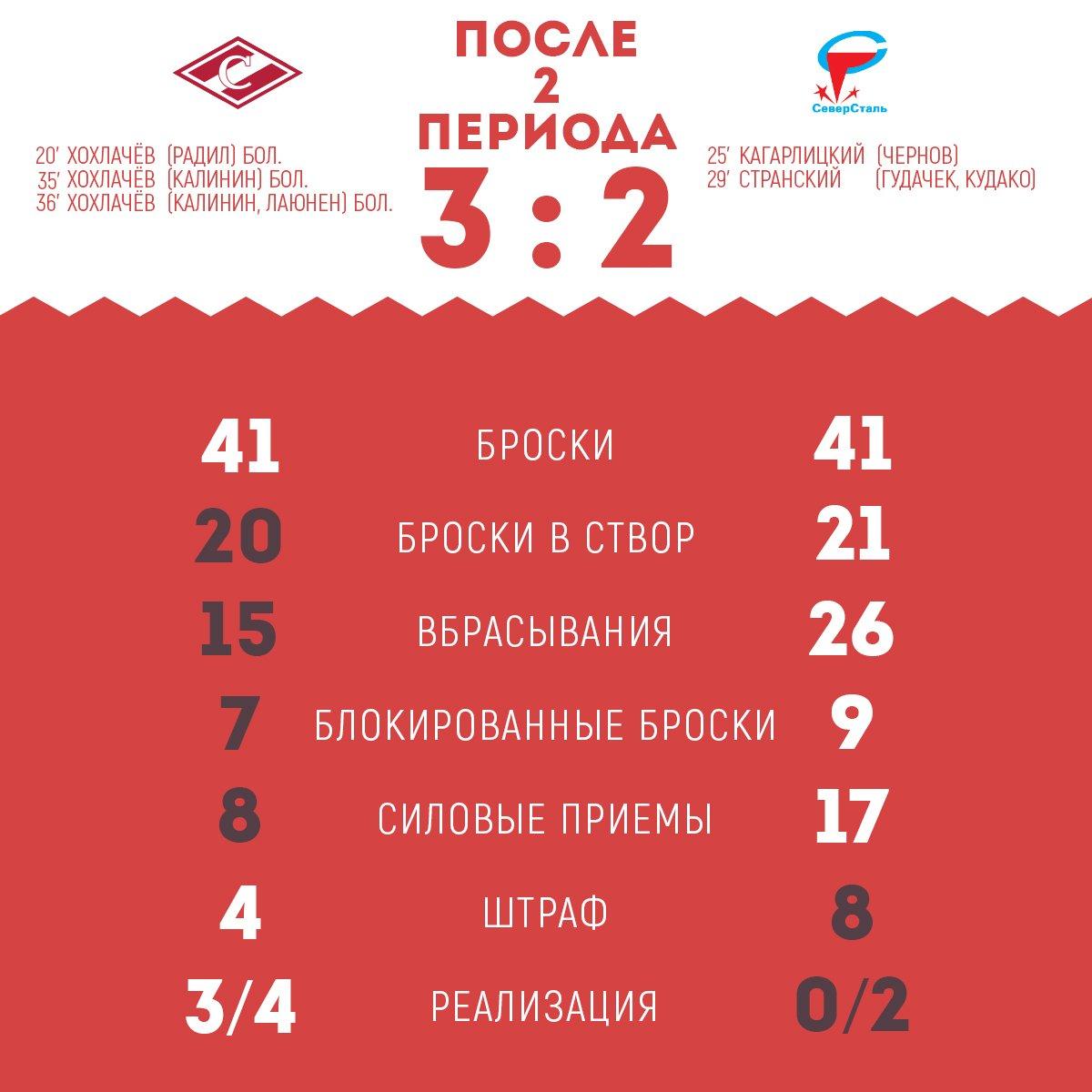 Статистика матча «Спартак» vs «Северсталь» после 2-го периода