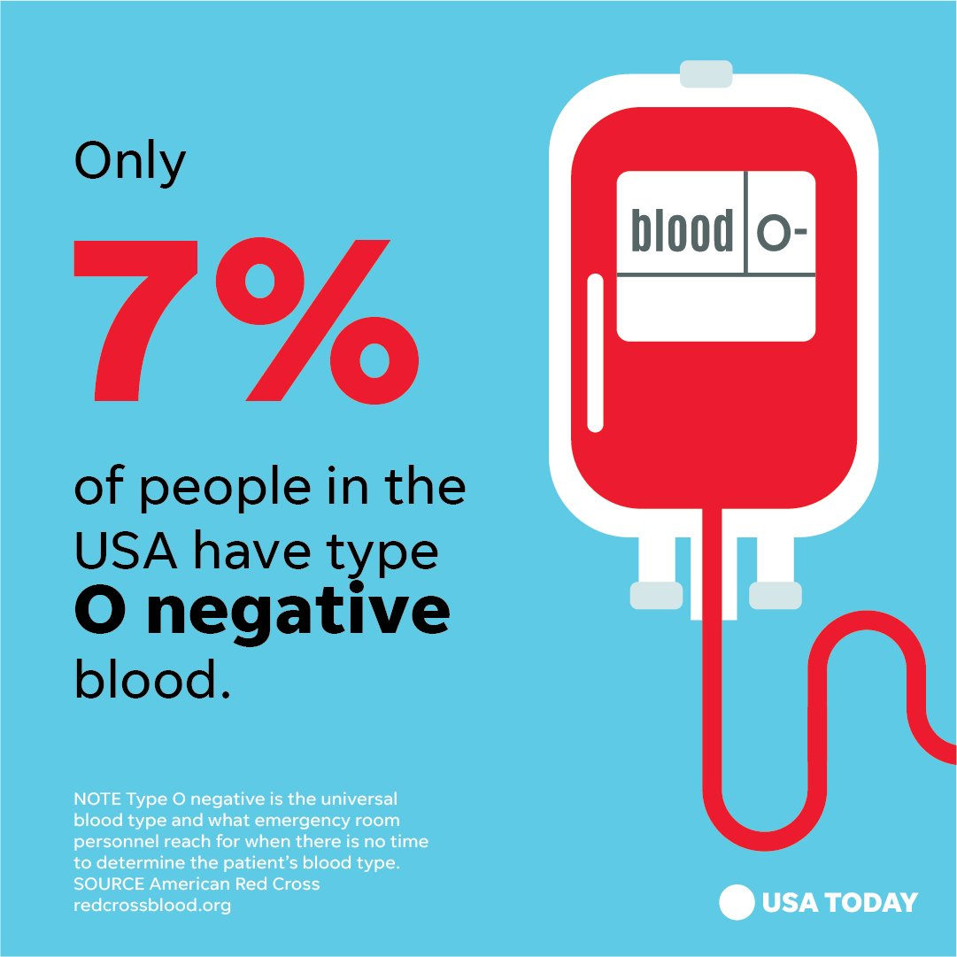 To combat the winter blood donation shortage we're encouraging donors of all types, including O negative, to #givenow. Learn more at https://t.co/AT9FK2DWet (Graphic via @USATODAY)