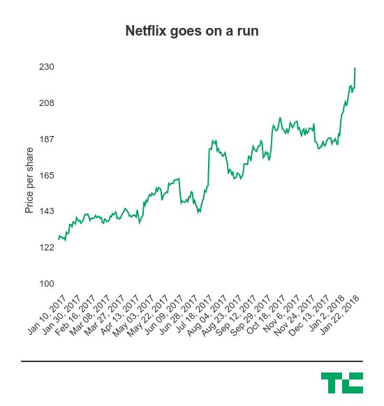 .@Netflix is now worth more than $100B https://t.co/H07Inb7KeL $NFLX