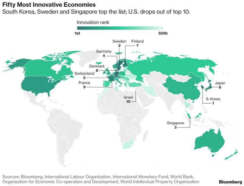 These are the world's most innovative countries, and the U.S. isn't in the top 10 https://t.co/tq6UZyWchV