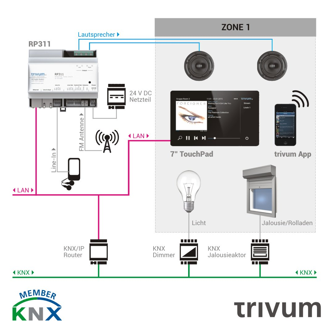 ... Actuator: Example of KNX integration with KNX/IP Router. Check out our  Touchpads. #trivum #regline #welovetrivum #knx #knxip #shutter #lights  #multiroom ...