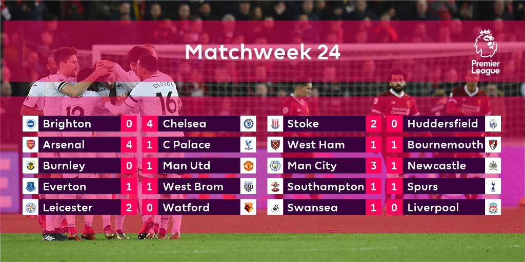 How a fascinating #PL weekend went down...   All the reports and reaction over at https://t.co/5XVaYmJ9yI