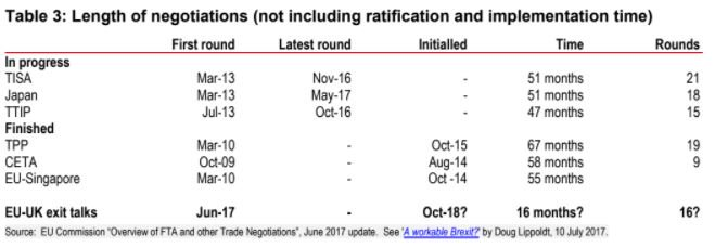 HSBC: Length of negotiations for finalised and ongoing trade negotiations  ... Useful perspective of how long 16 months is in terms of trade talks