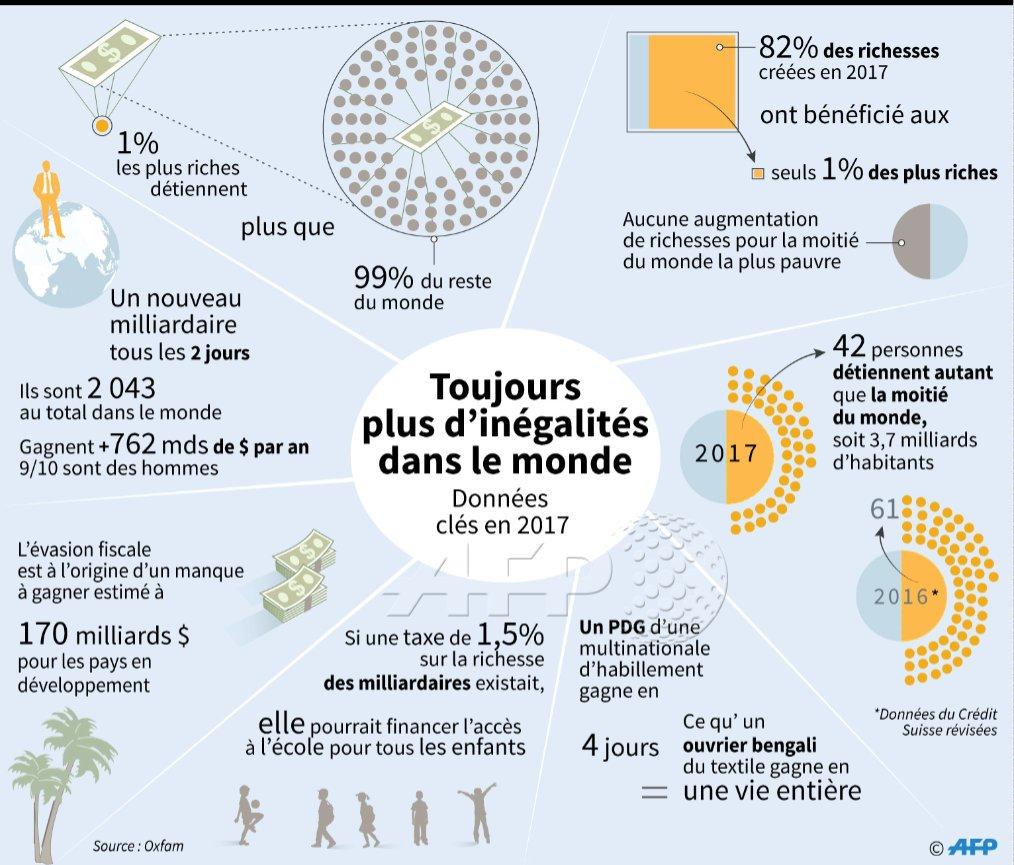 Agence France Presse On Twitter Les 1 Les Plus Riches Ont