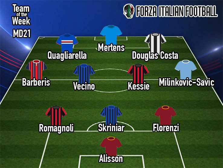 The @SerieA_TIM winter break is most definitely over 👏👏  So @VieriCapretta is back with his #FIFtotw 🔝  Here are his picks of the best performers of MD21  ⚽️⚽️⚽️ @FQuagliarella27  🥊 @MatiasVecinoUy  🤩 @Alissonbecker  🎯 @dries_mertens14   Agree? Or not... let us know