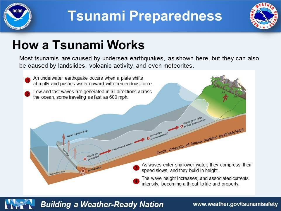 Here is an informational graphic about how a #tsunami works. #cawx