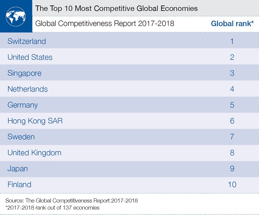 These are the world's 10 most competitive economies https://t.co/gvNC4nZess