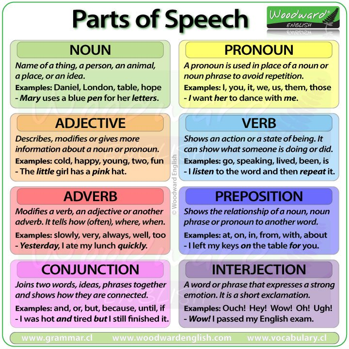 Learn English On Twitter Parts Of Speech In English The Difference