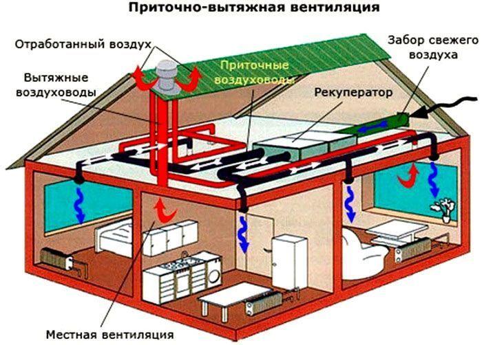 призначення і види вентиляції