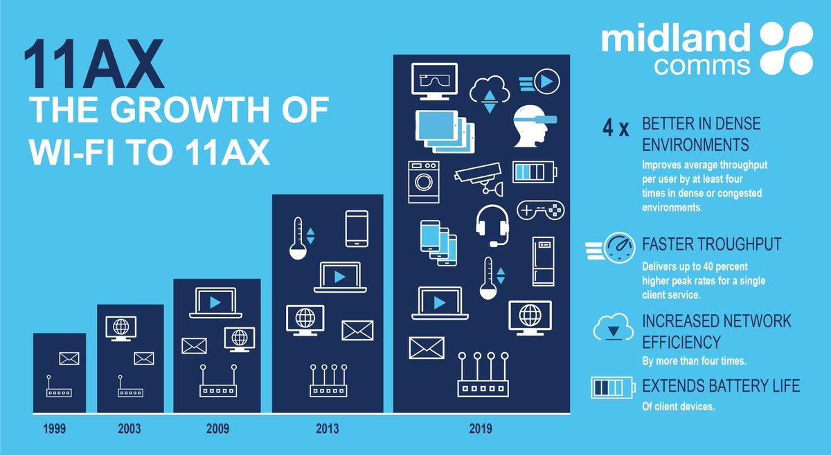 Interesting infographic illustrating the growth of #WiFi