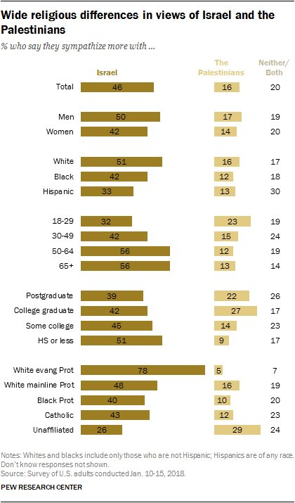 There are wide religious differences in views of Israel and the Palestinians https://t.co/ix2PFISvdA