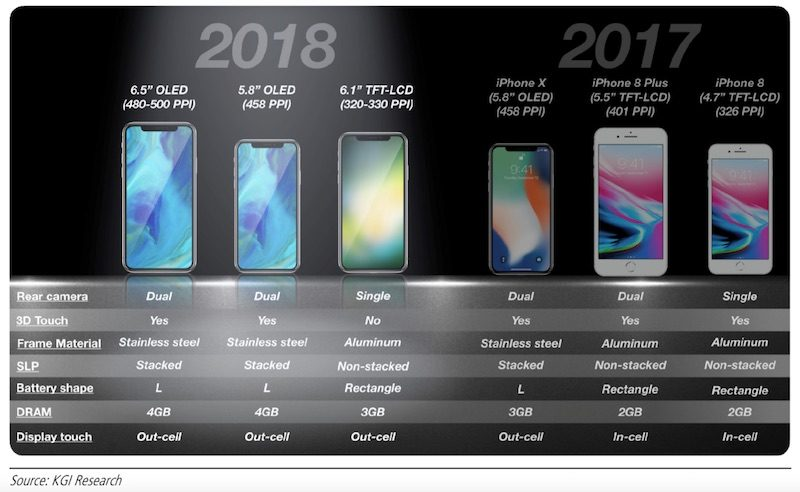 KGI: 6.1-Inch iPhone to Have Single-Lens Rear Camera, Aluminum Frame, 3GB RAM, and No 3D Touch, Cost $700-$800 https://t.co/boKZS1CukM by @rsgnl
