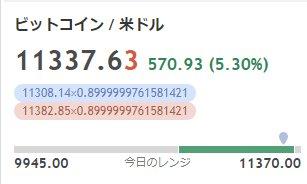 荒れるビットコインに慣れてしまった人たちが、こんなツイートをしています。「ビットコインは、たったの5.3%の上昇、退屈な動きだ。」(笑)