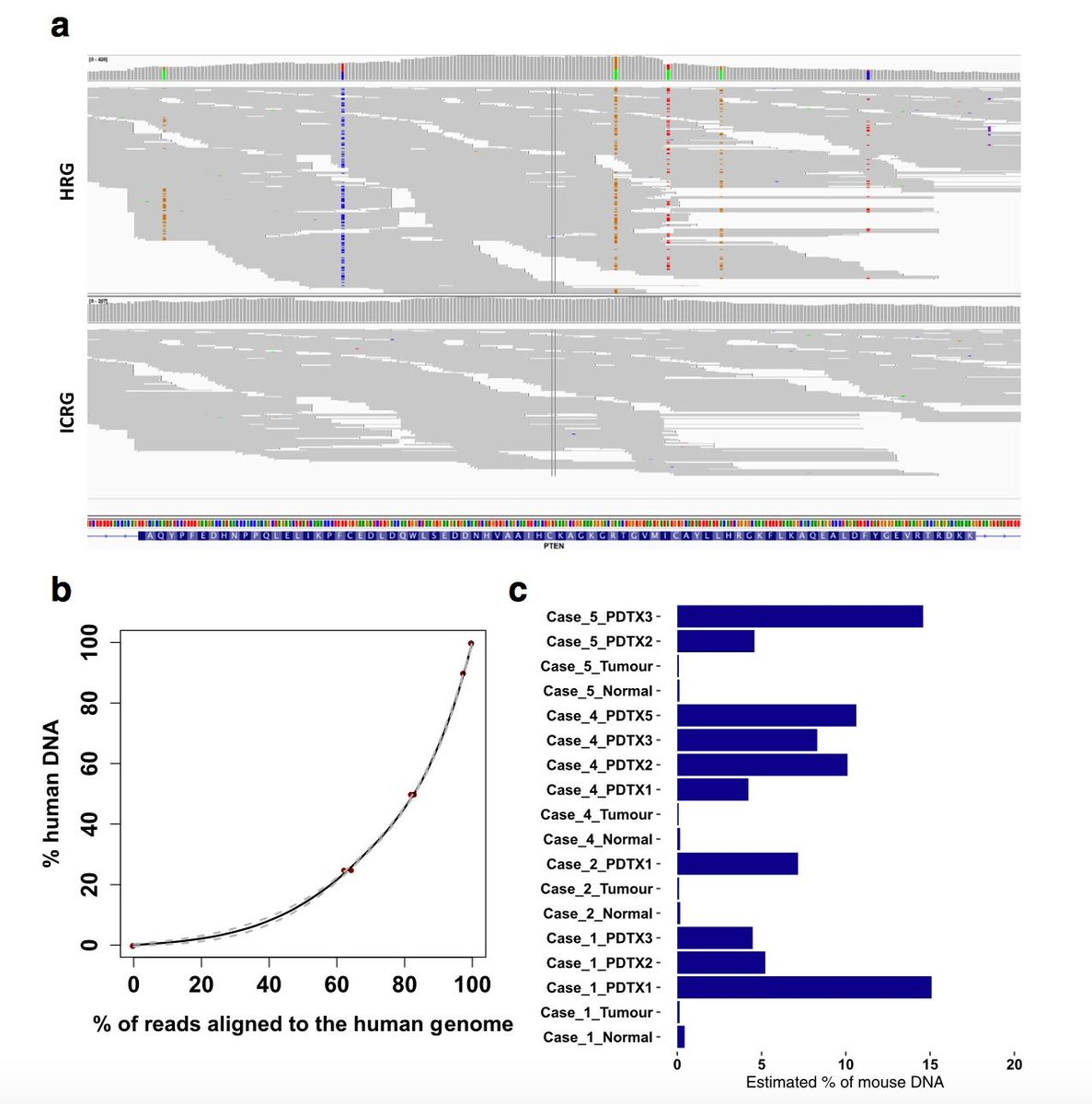 Ensembl on twitter whats human whats mouse new bioinformatics ensembl on twitter whats human whats mouse new bioinformatics pipeline differentiates sequencing reads from patient derived tumour xenograft ccuart Choice Image