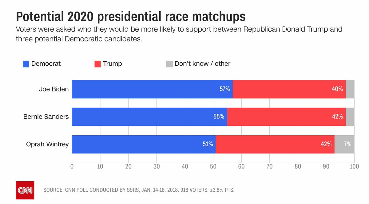 In a CNN poll of hypothetical 2020 races, voters were asked who they'd be more likely to support between Donald Trump and these three potential Democratic candidates:  Joe Biden - 57% Trump - 40%  Bernie Sanders - 55% Trump - 42%  Oprah - 51% Trump - 42%  https://t.co/4M7bSnDmka