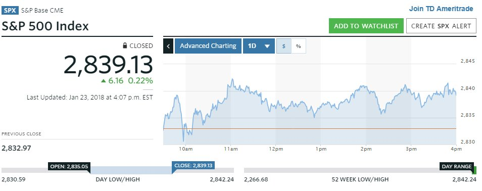 Nasdaq and S&P 500 finish at record highs https://t.co/mOda3SPW0G
