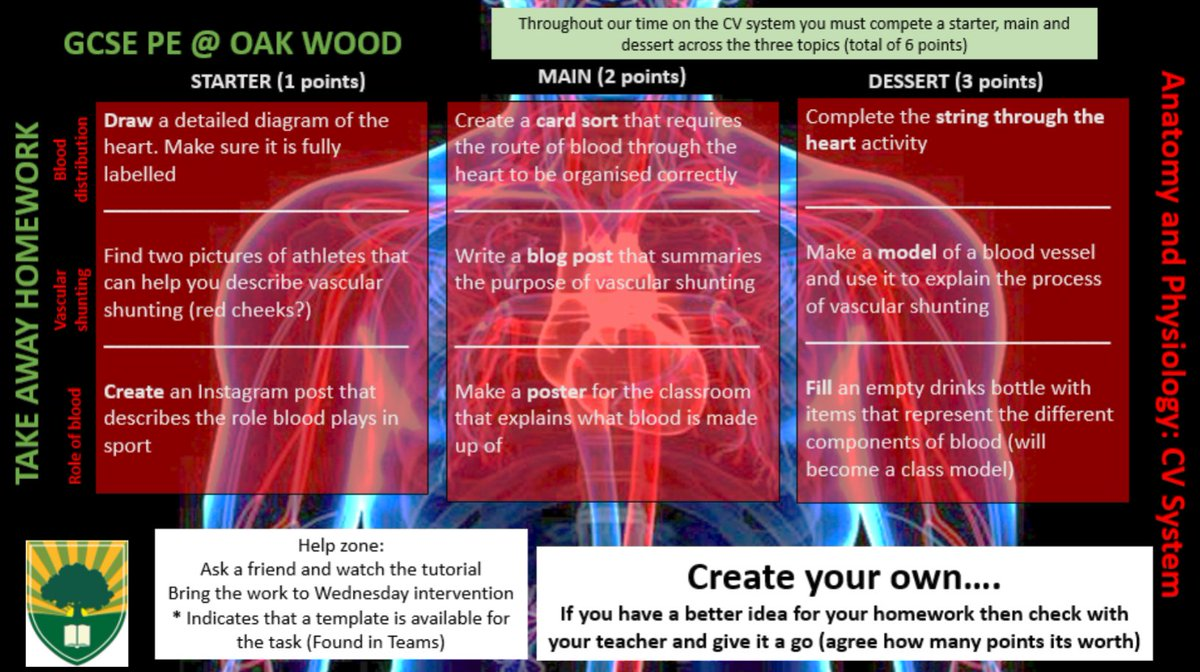 Wiring And Diagram: Labelled Heart Diagram Gcse Pe
