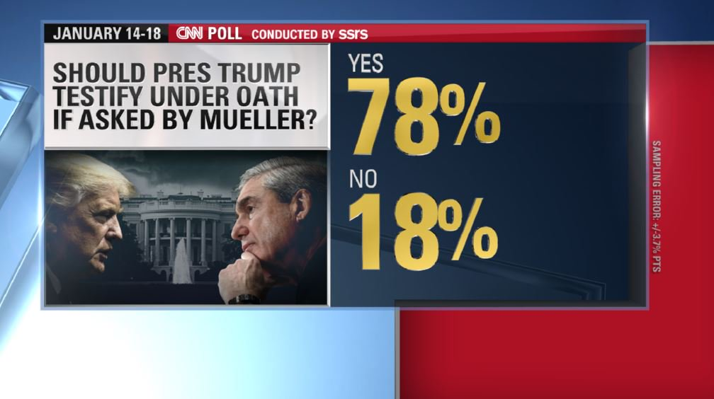 New poll: Should President Trump testify under oath if asked by Robert Mueller?  ➡️Yes: 78% ➡️No: 18%  https://t.co/PpRtYYNiBg