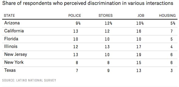 Latino immigrants' reports of discrimination in 2005-06:   https://t.co/b1m003xIm1