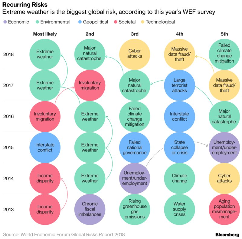 Davos in the Donald Trump era, explained in 6 charts https://t.co/niFuvJScoX #wef18
