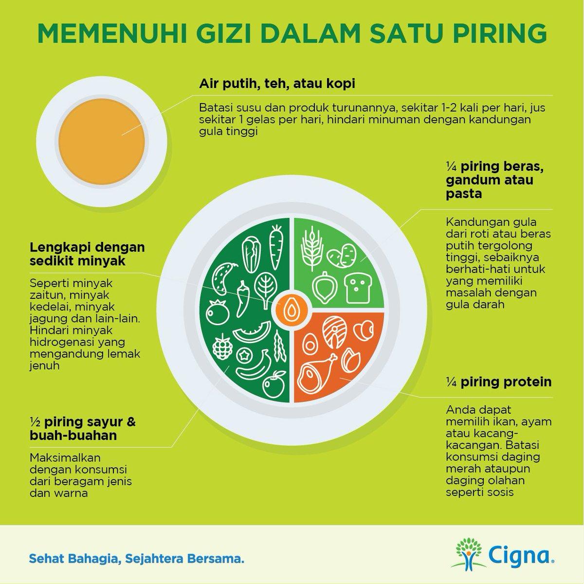 Cigna Indonesia En Twitter Sumber Nutrisi Yang Dibutuhkan Tubuh Datang Dari Makan Pokok Yang Kita Makan Pastikan Nutrisi Harian Terpenuhi Dengan Menghitung Porsi Setiap Jenis Makanan Yang Anda Konsumsi Setiap Harinya Selamat
