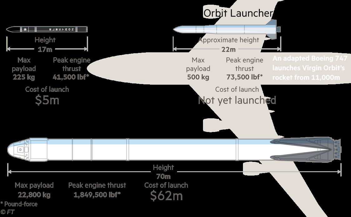Rocket Rundown on Twitter: