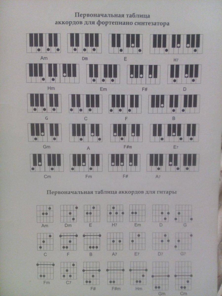 карикатуре все аккорды на фортепиано таблица и рисунки клавиш знаю что