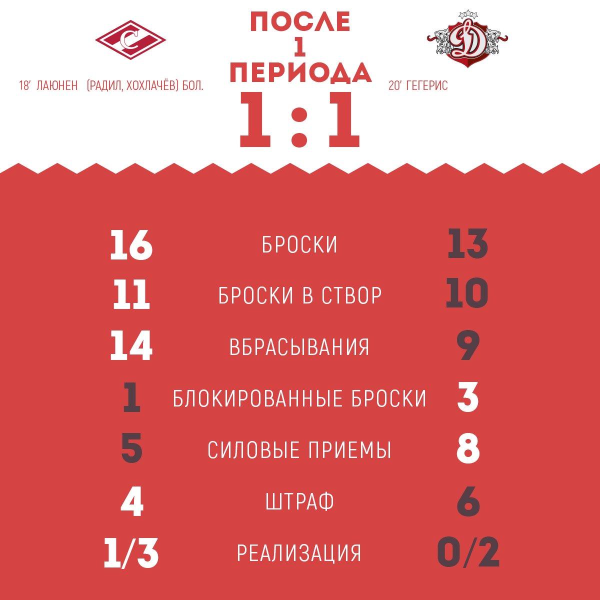 Статистика матча «Спартак» vs «Динамо» (Рига) после 1-го периода