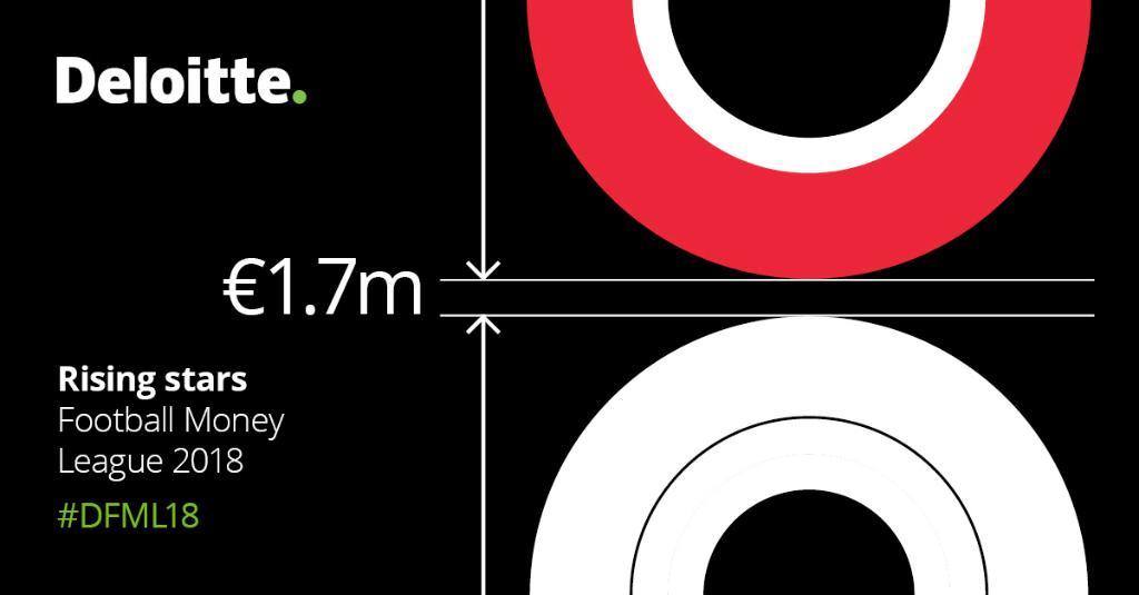 Deloitte Football Money League | Deloitte UK