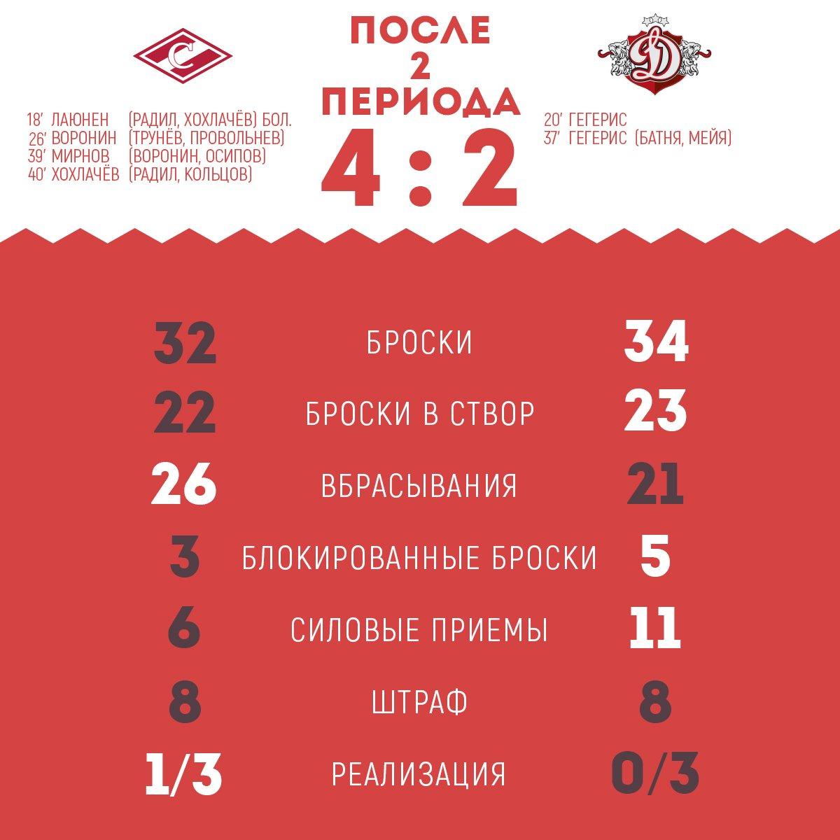 Статистика матча «Спартак» vs «Динамо» (Рига) после 2-го периода