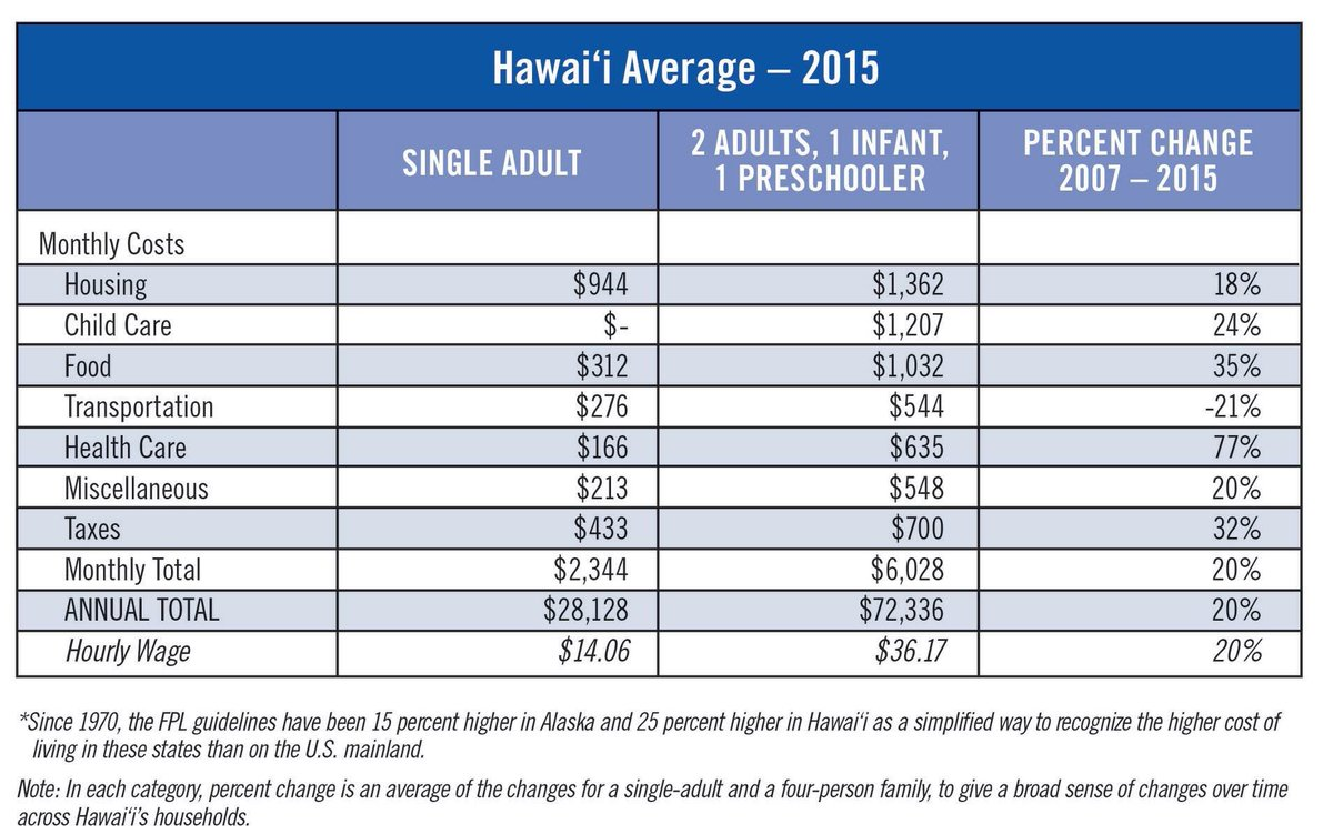 Aloha United Way On Twitter What Does It Cost To Afford The Basic