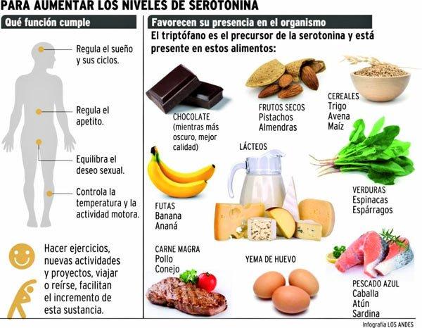 David bl zquez le n on twitter a un bocado de la felicidad alimentos que aumentan los - Q alimentos son proteinas ...
