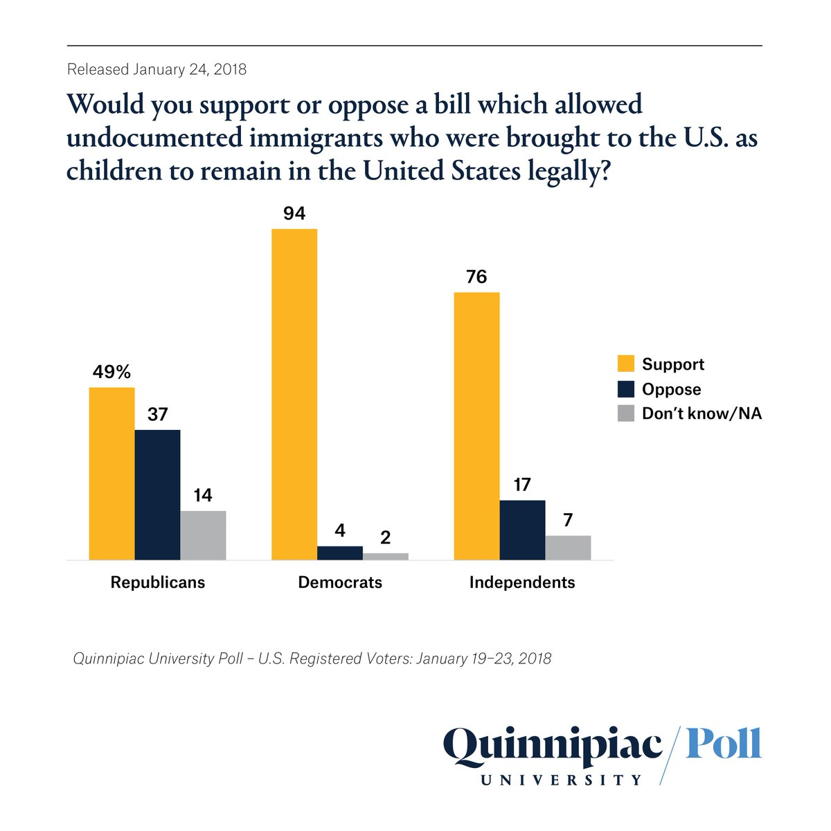 Image result for daca poll