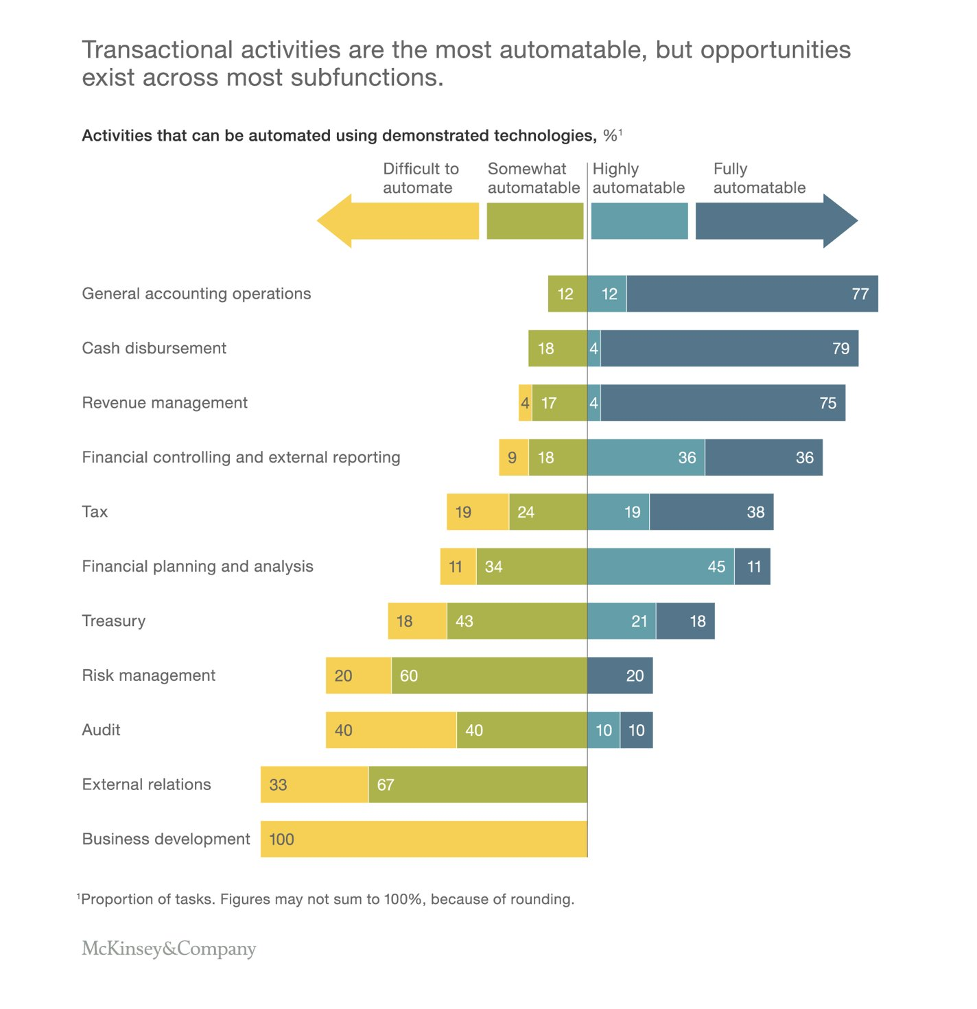 Currently demonstrated technologies can fully automate 42% of finance activities and mostly automate a further 19%.
