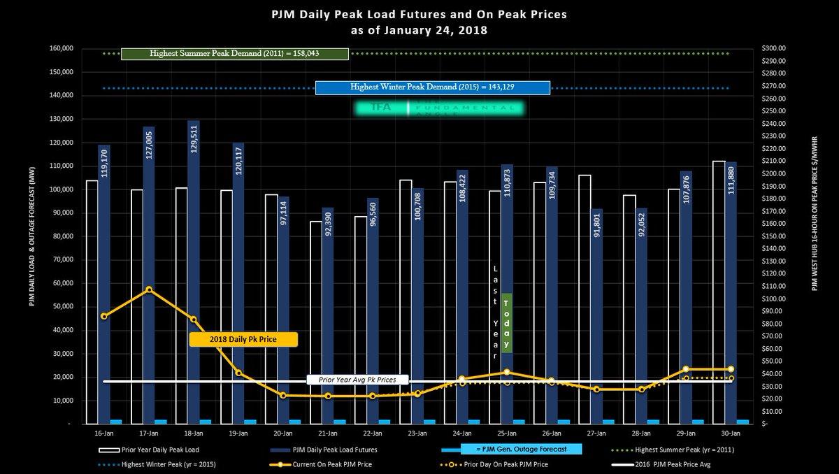 Bentek Natural Gas Storage Estimate