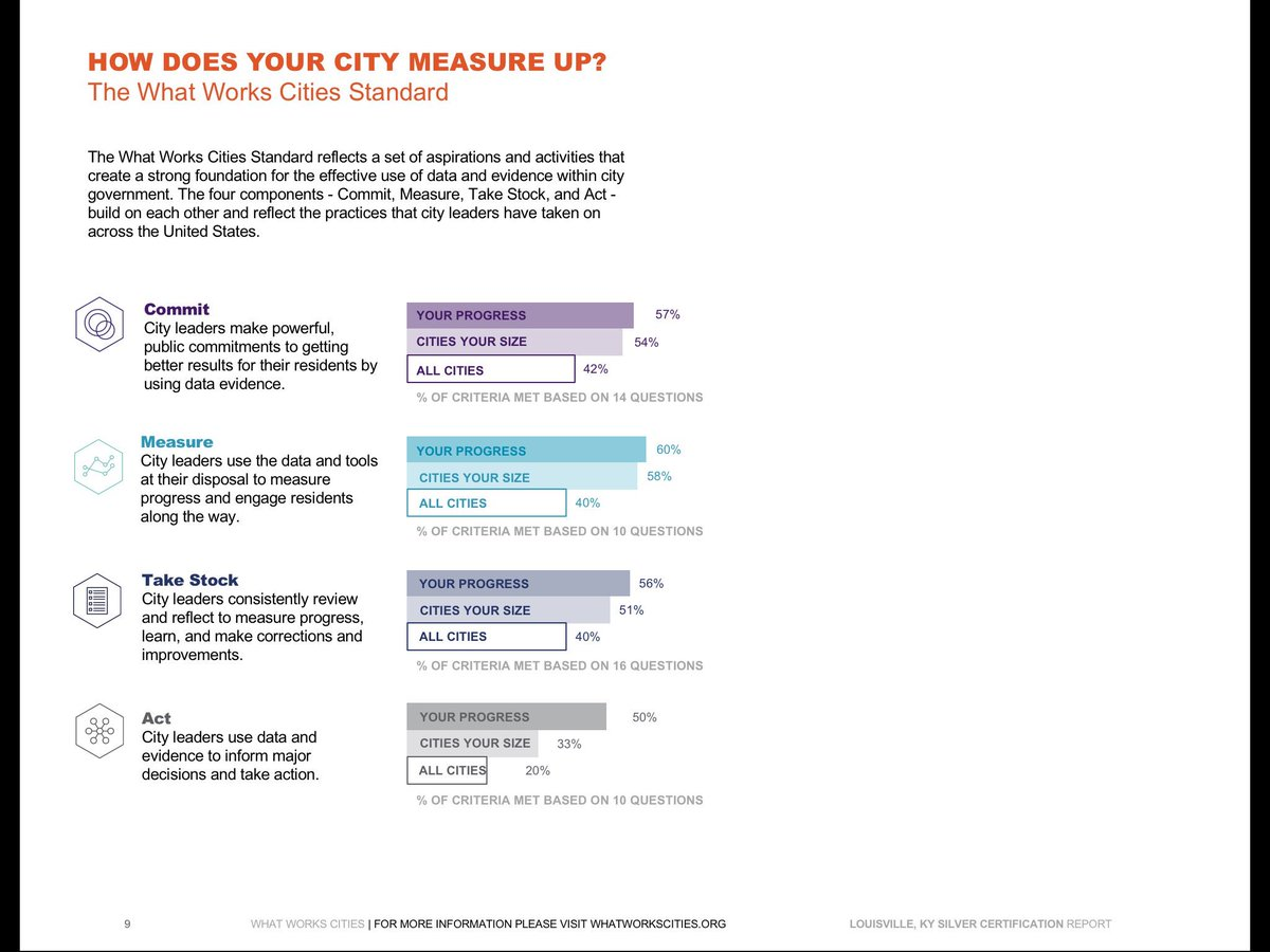 Michael schnuerle loudataofficer twitter bloomberg philanthropies bloomberg cities opi and 7 others 1betcityfo Gallery