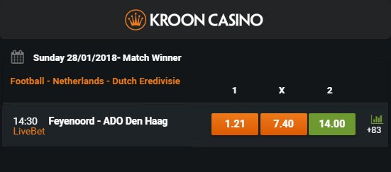 Kroon Casino quoteringen