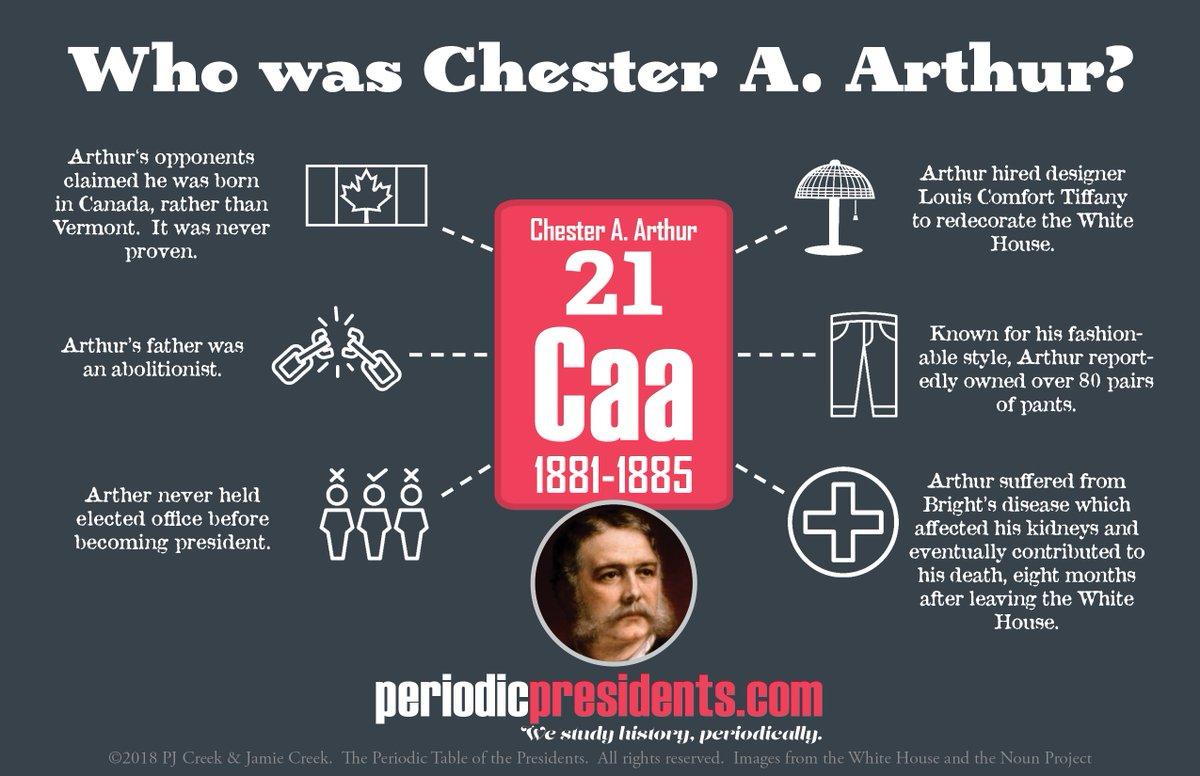 Chester arthur apush