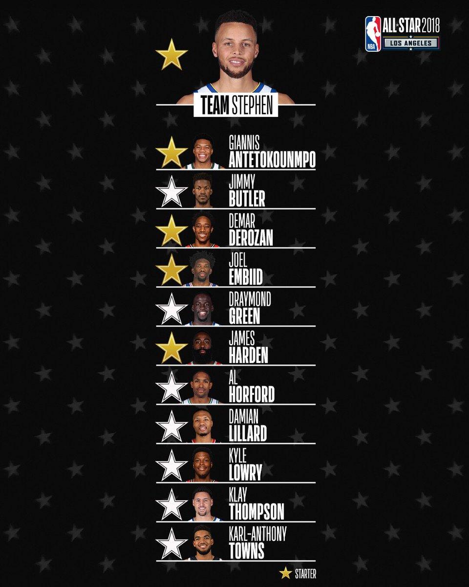 List of NBA All-Stars