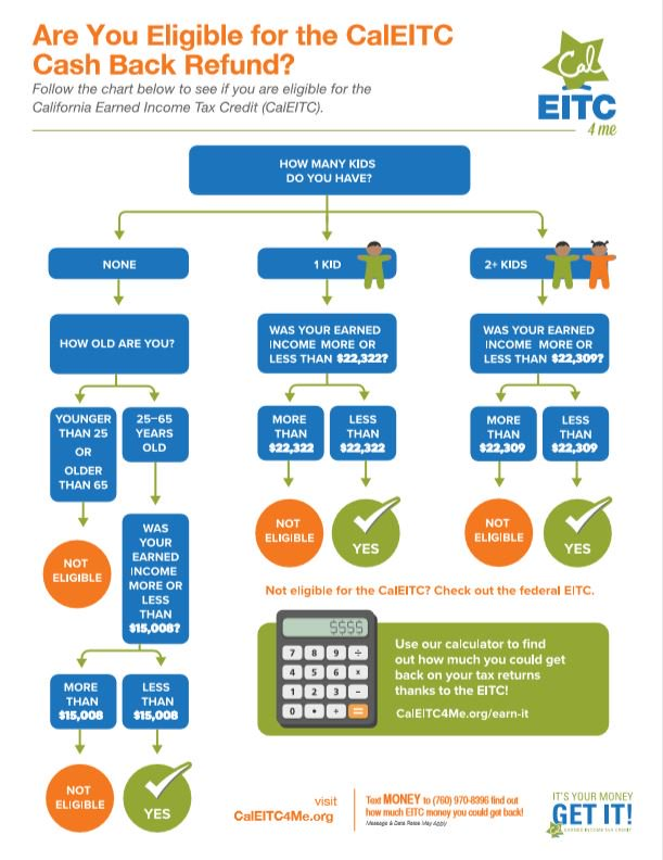 Review The Chart Below To Find Out If You May Be Eligible For More Eligibility Questions Visit Http Www Caleitc4me Org Know It Pic Twitter Ehvs4tgnbo