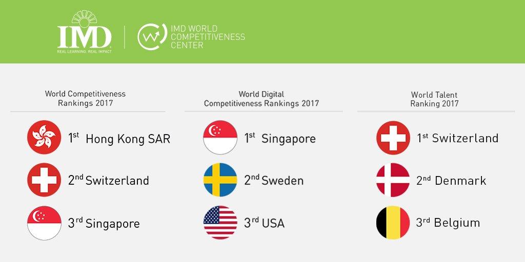 imd business school on twitter imd world competitiveness center