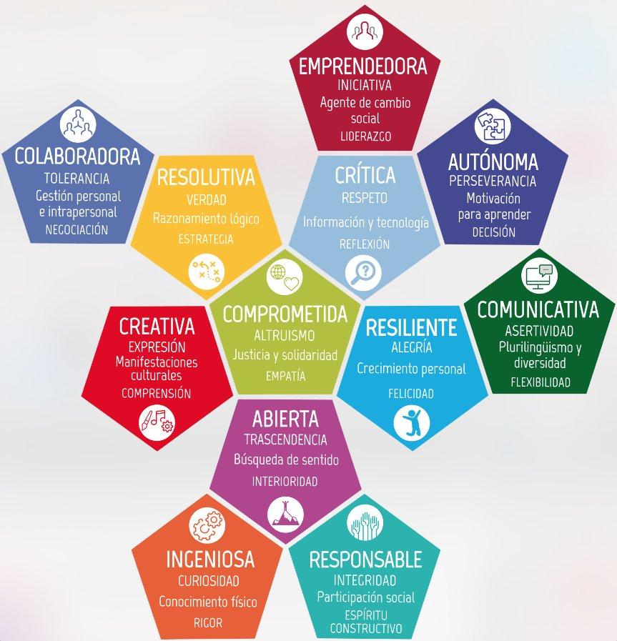 Presentación del Perfil Competencial del Alumnado