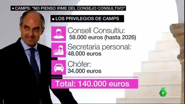 La corrupción de Camps costó millones a los valencianos y mantenerle hoy con chófer y secretaria supone 140.000€ al año. Debe renunciar y rendir cuentas. El PP no es solo un lastre para la economía, es una carga para toda la ciudadanía.