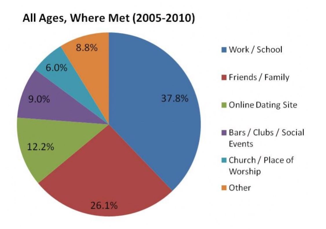 age groups online dating