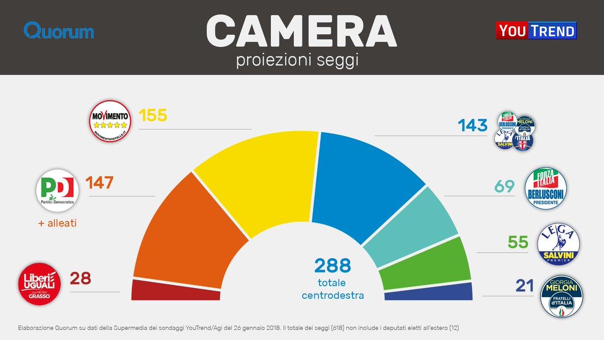 Youtrend on twitter le nostre proiezioni sui seggi di for Seggi senato