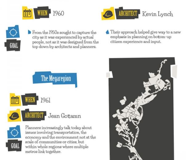 MIT Alumni on Twitter A visual tour of the history of urban – Site Planning Kevin Lynch