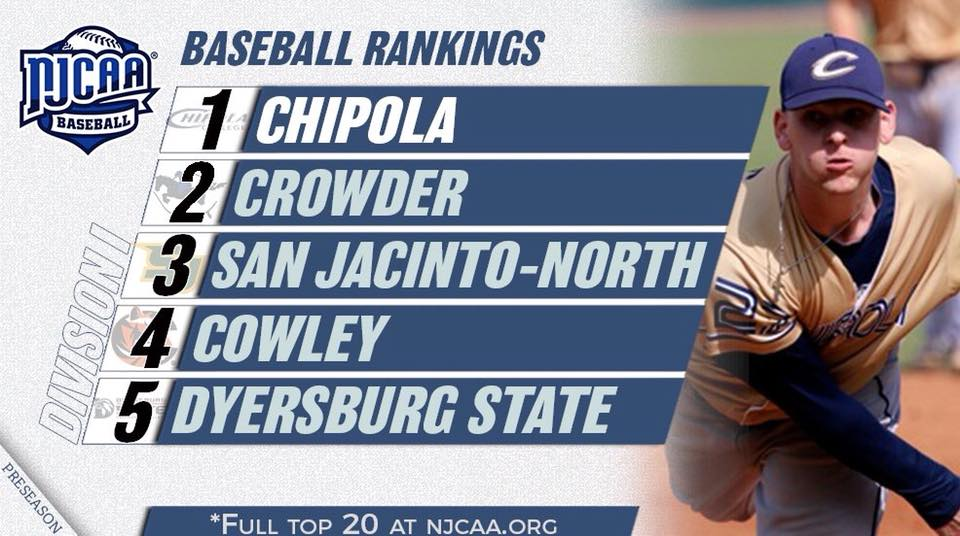 The @NJCAA DI Baseball preseason rankings were released and @CrowderBasebal1 came in at No 2. Good luck this season!! #tellingyourstory pic.twitter.com/MONVLbGlYc